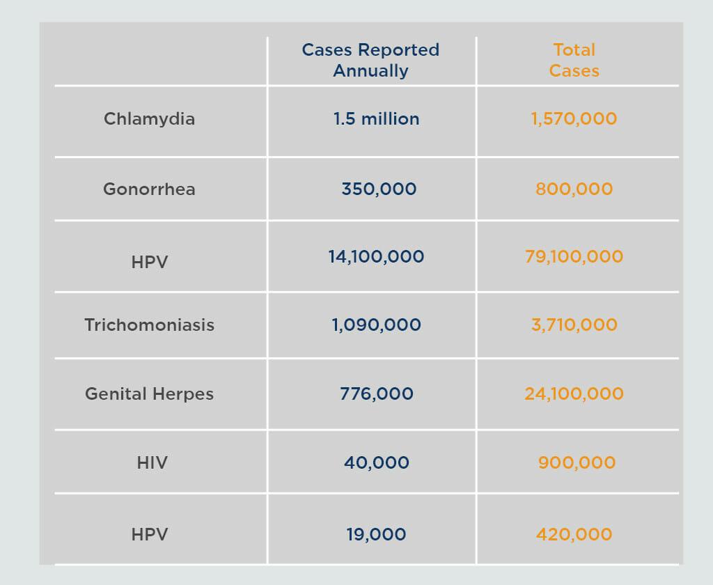 STD Testing Awareness | Safer STD Testing
