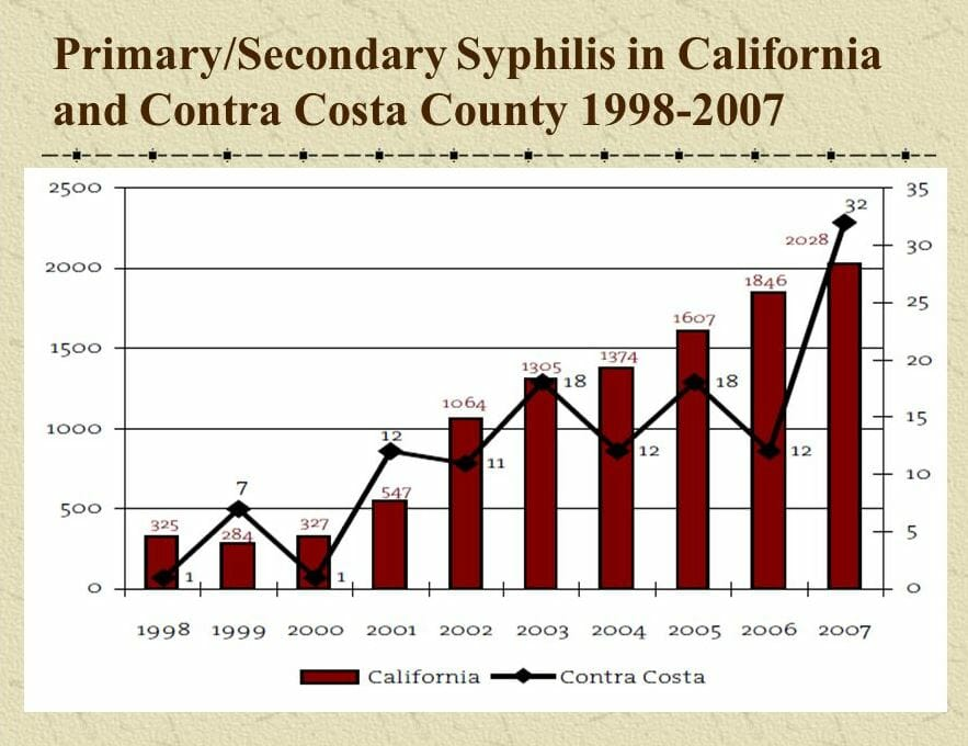 Graph of syphilis rates in east contra costa california from 2007