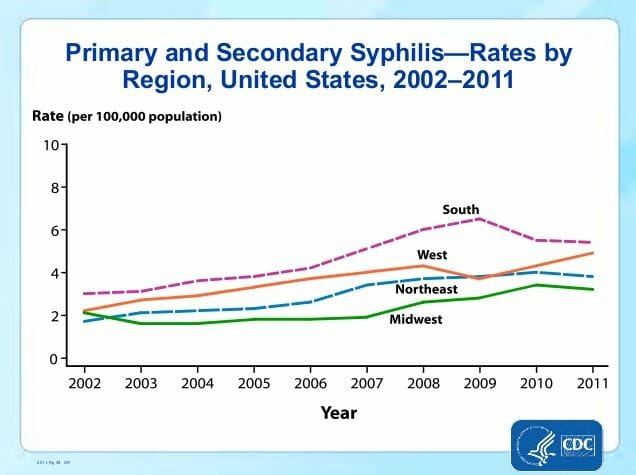 Graph of syphilis rates in encinitas california from 2011