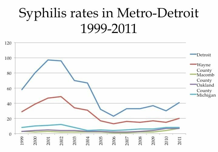 Graph of syphilis rates in lincoln park michigan from 2011