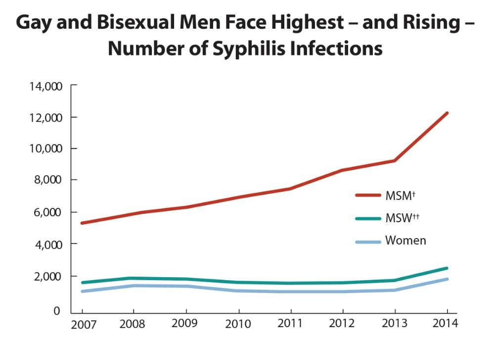Graph of syphilis rates in germantown tennessee from 2014