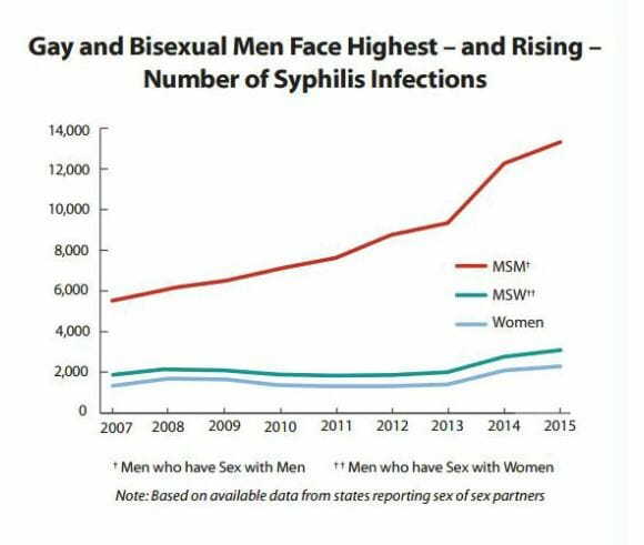 Graph of syphilis rates in canton ohio from 2015