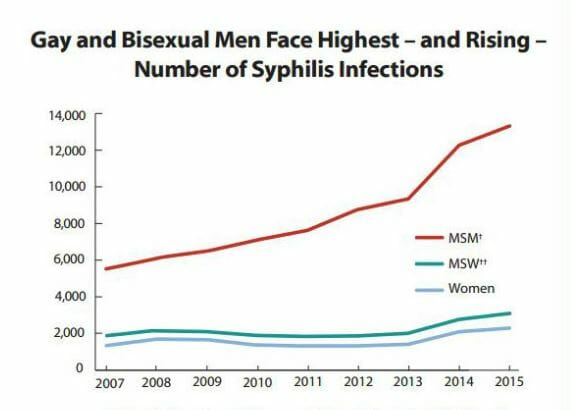 Graph of syphilis rates in dublin ohio from 2015