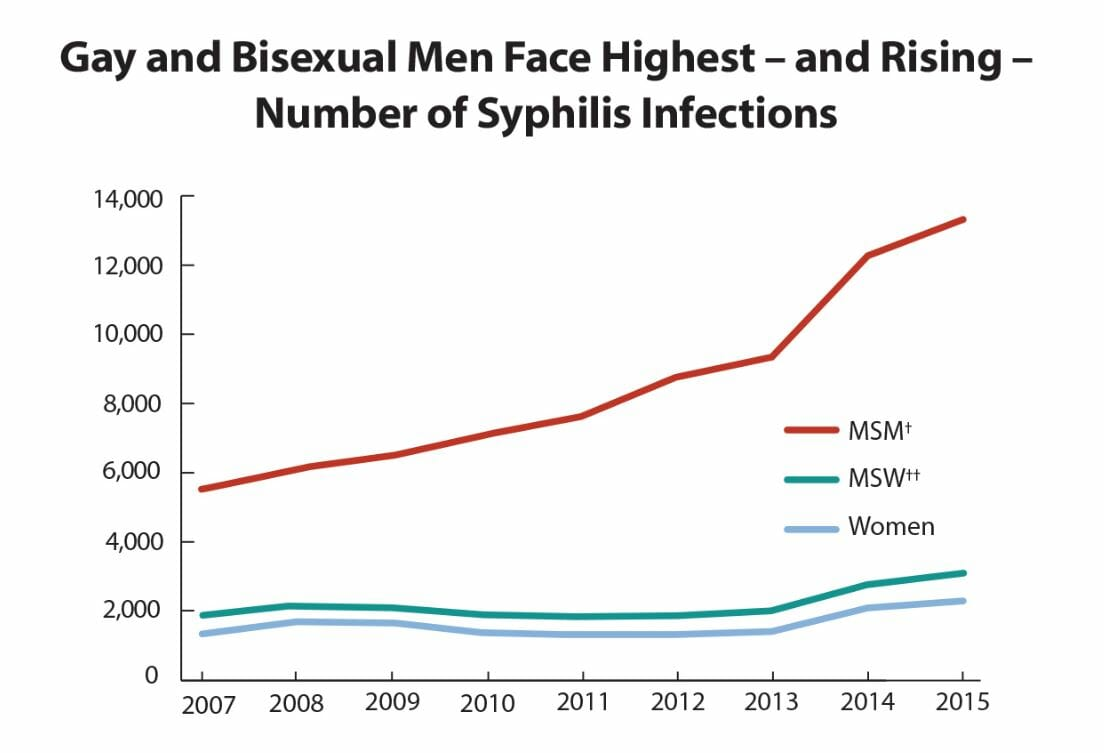 Graph of syphilis rates in gardena california from 2015